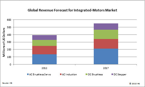 global revenue forcast