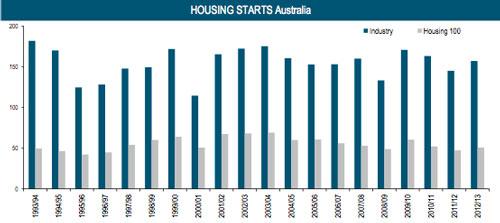 housing starts australia