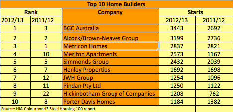 top 10 home builders
