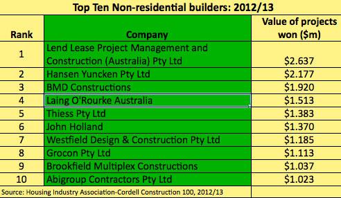 top ten non residential builders