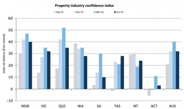 property confidence