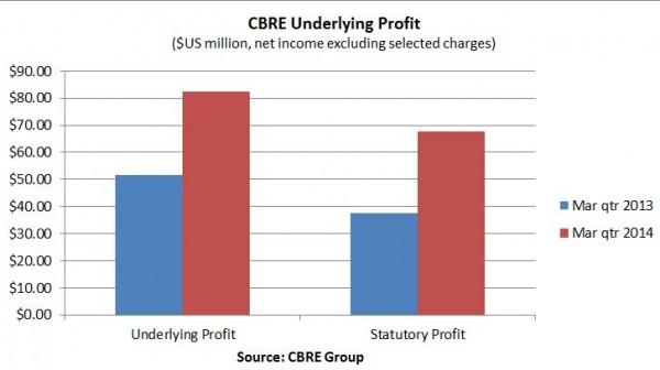 CBRE earnings