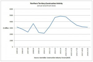 NT - construction