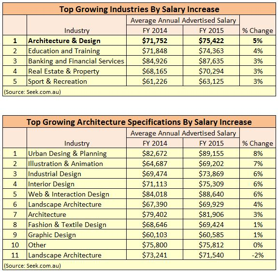 Architects Take Home Australias Biggest Pay Rises