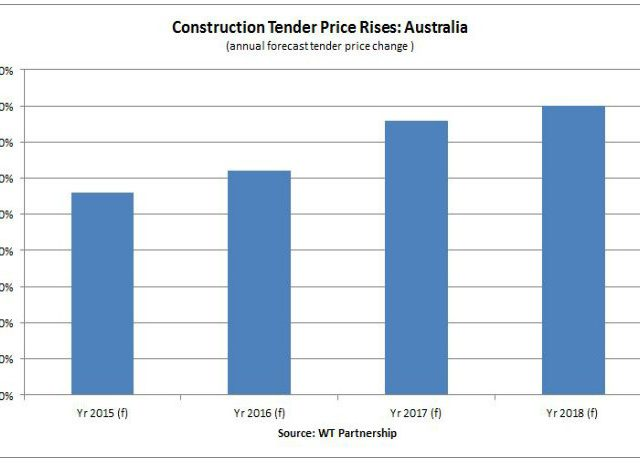 Construction Prices Rise as Trade Shortages Grow