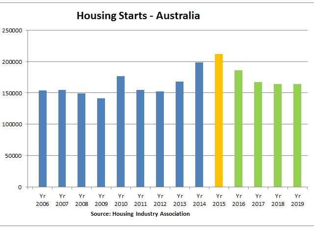 Housing Boom to Last One More Year