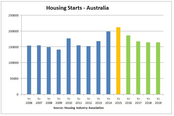 https://sourceable.net/housing-boom-to-last-one-more-year/