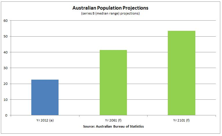 Australia population_