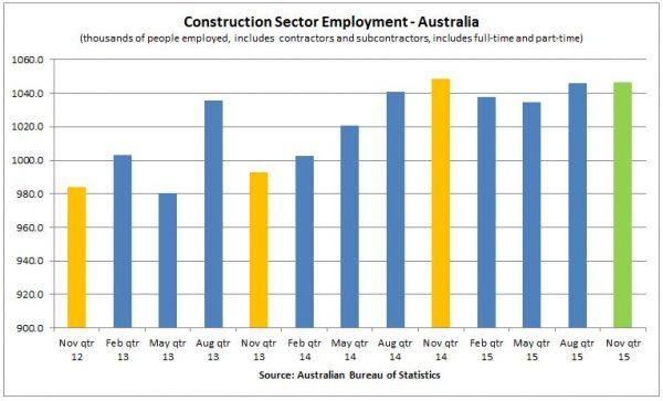 construction - chart
