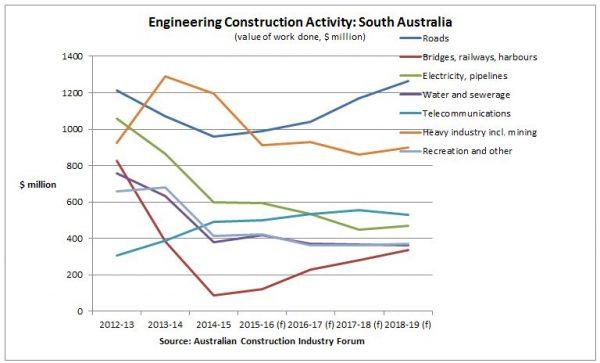 engineering-construction