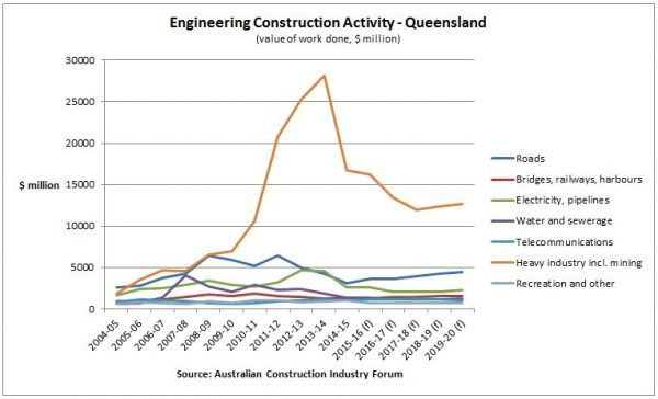 queensland-engineering