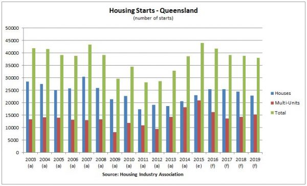 queensland-housing-starts