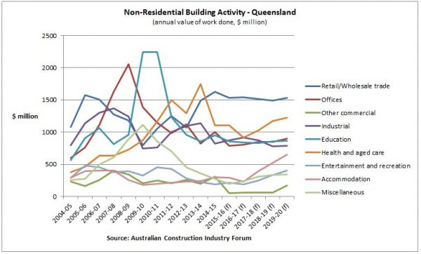queensland-non-housing-starts