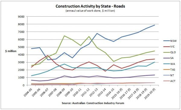 road construction by state