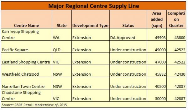 shopping centre development chart