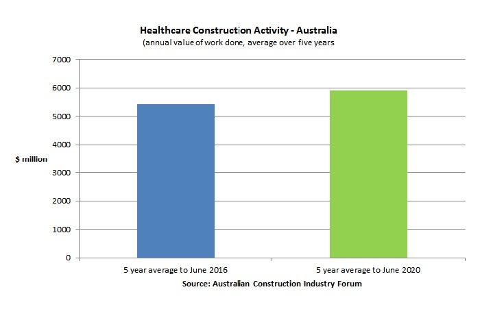 HEALTHCARE CONSTRUCTION