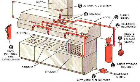Diagram Of Fire Suppression System Set Up