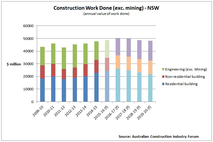 https://sourceable.net/nsw-construction-boom-set-to-roll-on/
