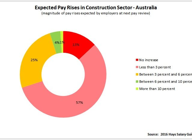 Construction Wages Stuck Despite Jobs Boom