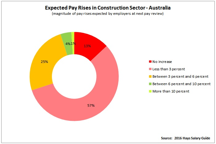 https://sourceable.net/construction-wages-stuck-despite-jobs-boom/