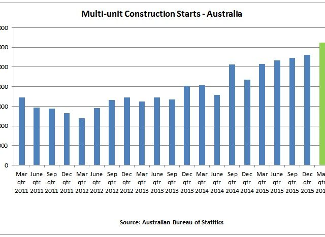 Has Apartment Construction Boom Reached its Peak?