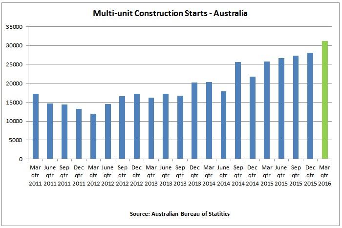 https://sourceable.net/apartment-construction-boom-reached-peak/