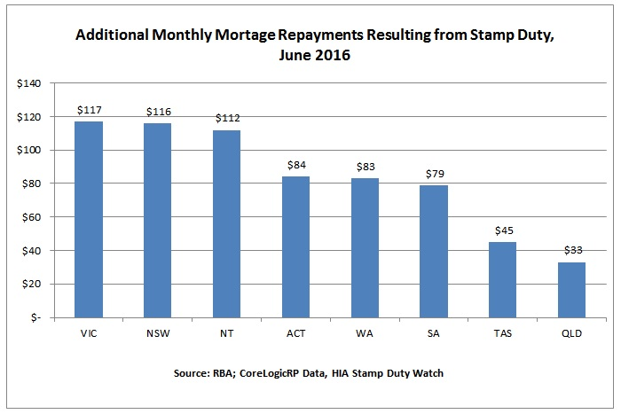 stamp duty propety