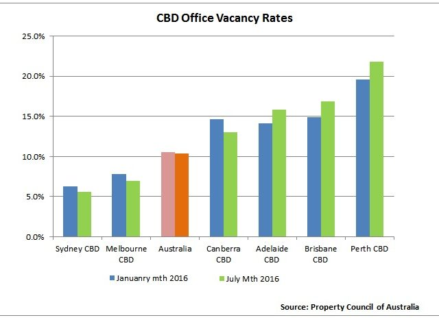 Sydney, Melbourne Office Markets Tighten Further