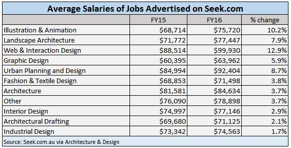 Architecture Salaries In Interior