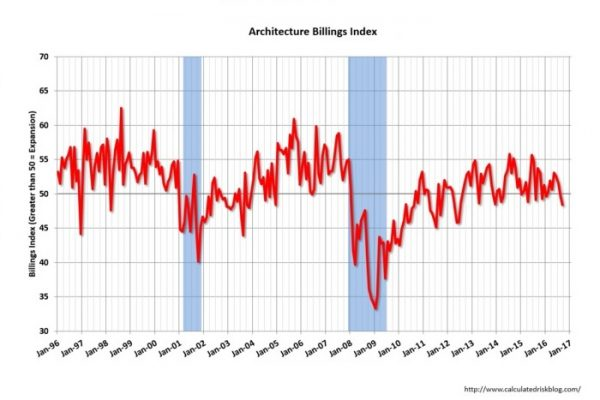 US Architecture Billings Index Declines Further; Reflecting Go-forward Uncertainty