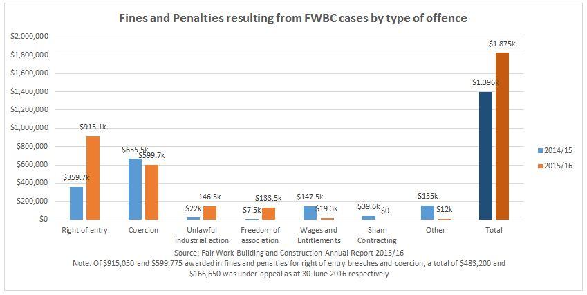 construction fines FWBC