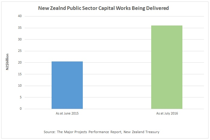 https://sourceable.net/nz-public-sector-project-pipeline-continues-to-grow/