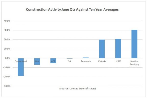 Queensland Construction Sector at Crisis Point