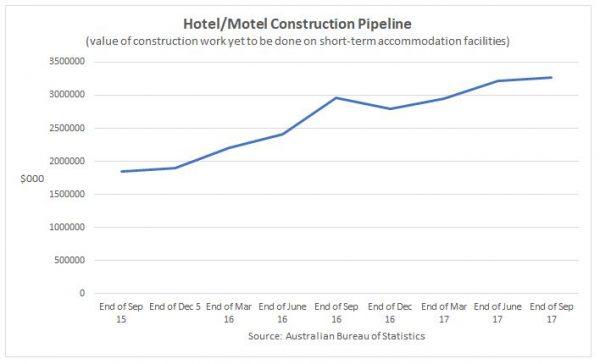 hotel-construction