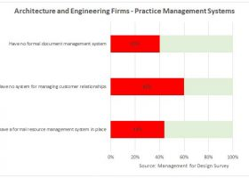 https://sourceable.net/architects-falling-behind-business-management-systems/