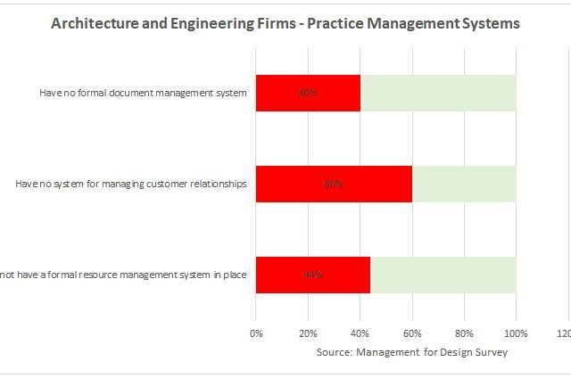 Architects Falling Behind on Business Management Systems