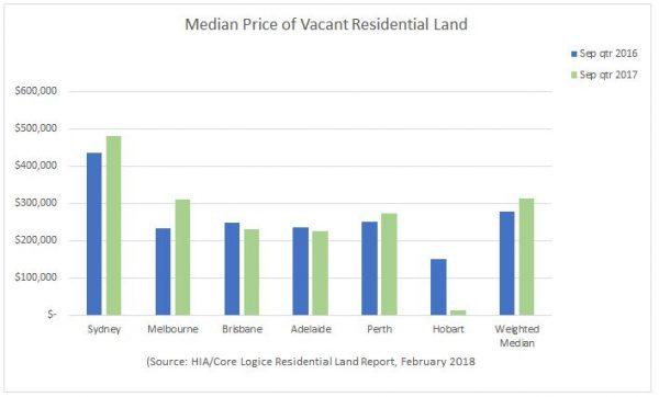 cost of australia land