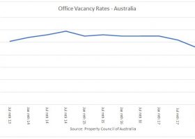 https://sourceable.net/australias-office-market-tightening-shortages-hit/