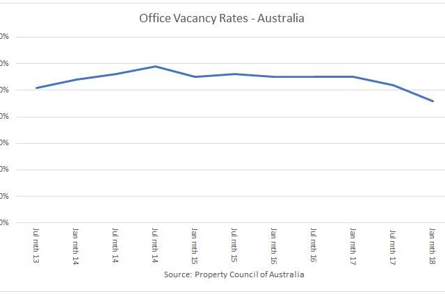 Australia's Office Market is Tightening as Shortages Hit