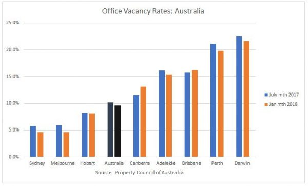 vacancy by state