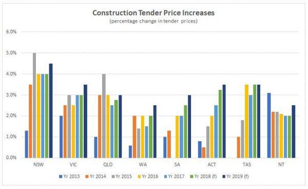 Australian Construction Costs Under Massive Pressure