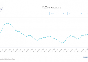 https://sourceable.net/melbourne-and-sydney-office-markets-are-booming/office-vacancy-australia/