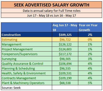 construction salary