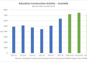 https://sourceable.net/australias-education-building-boom/education-construction-work-done/