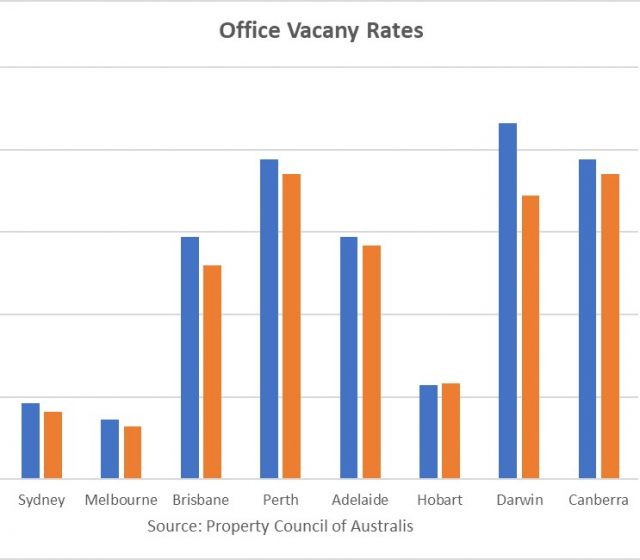 Office Markets Tighten Almost Everywhere