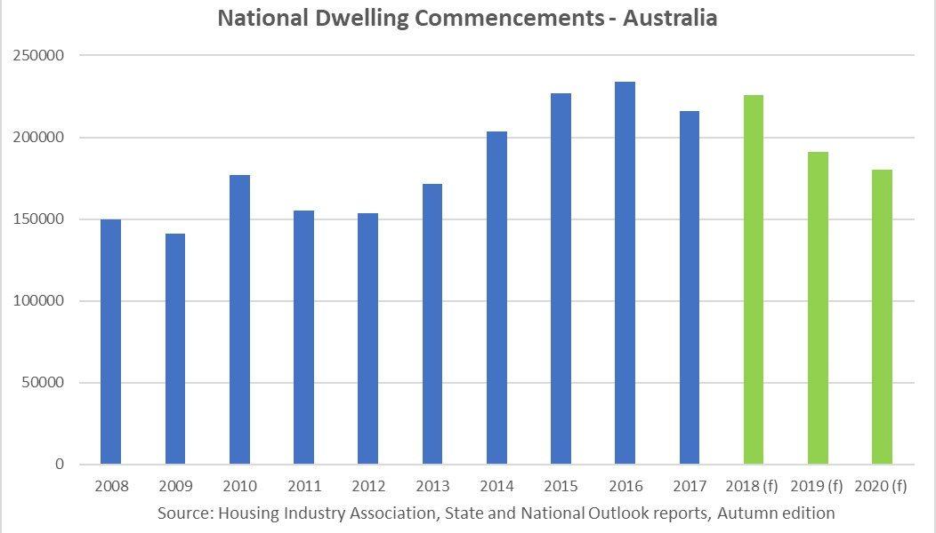 https://sourceable.net/australias-housing-construction-pipeline-is-falling/