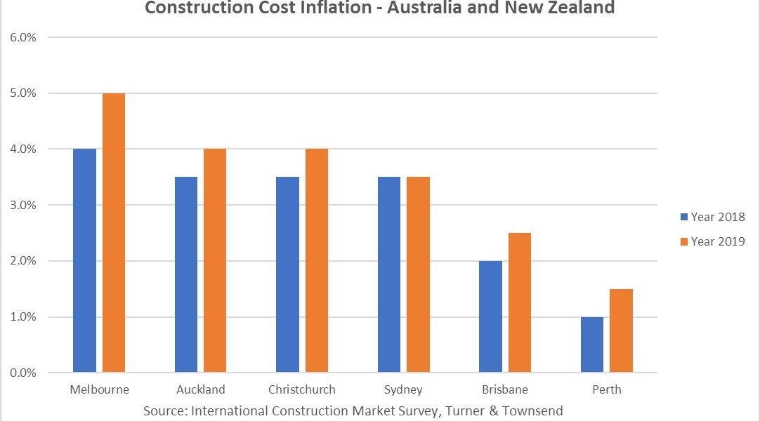 https://sourceable.net/australian-construction-costs-rise/
