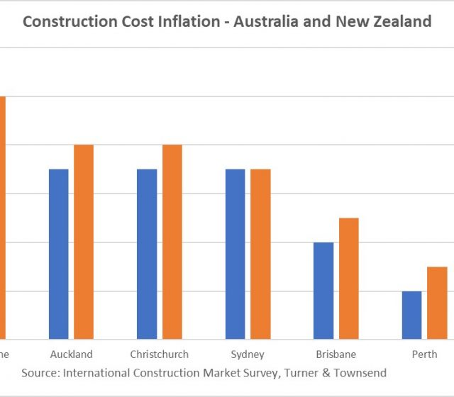 Australian Construction Costs Rise