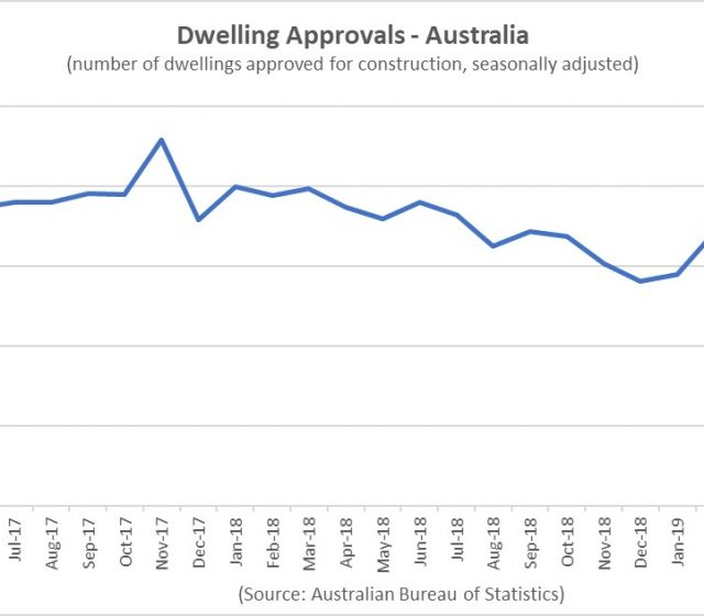 Home Building Approvals Edge Up