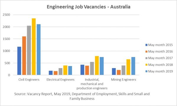 Engineers Reap Road and Rail Jobs Boom – Architecture   Construction